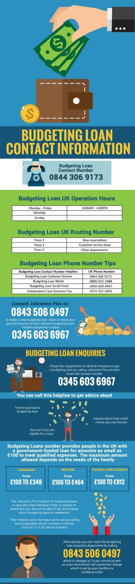 budgeting loan helpline