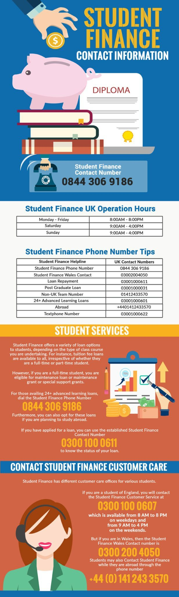 Student Finance Customer Services