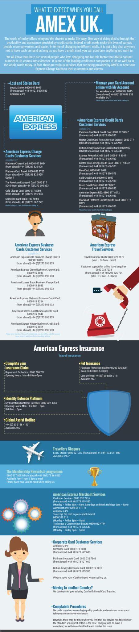 AMEX Phone Numbers