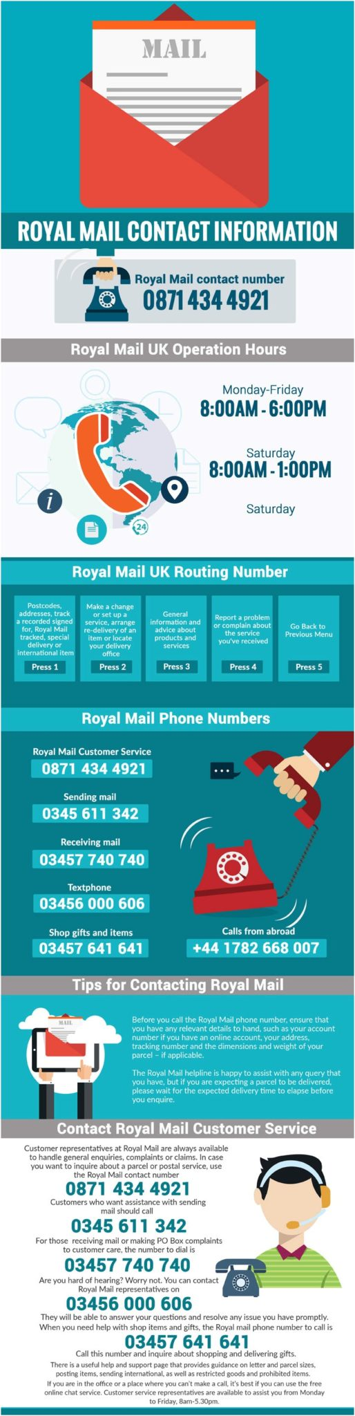 Royal Mail Helpline Contact