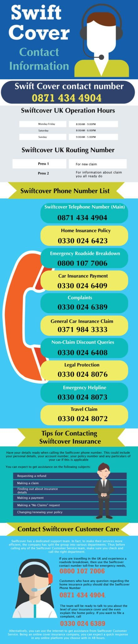 Swift cover telephone number