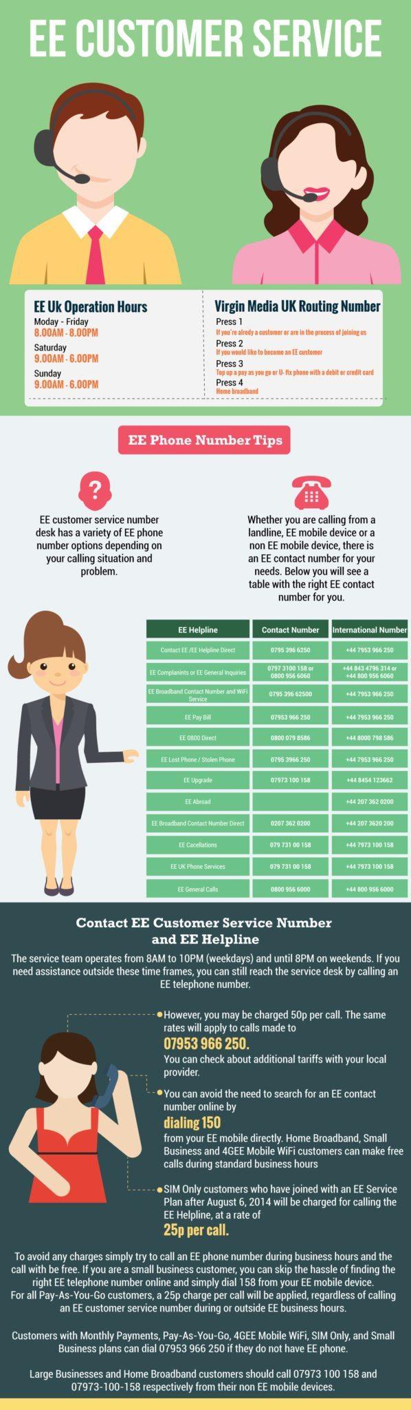 EE Customer Service Numbers