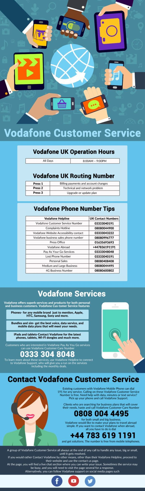 Vodafone Uk Customer Care Number Block Number
