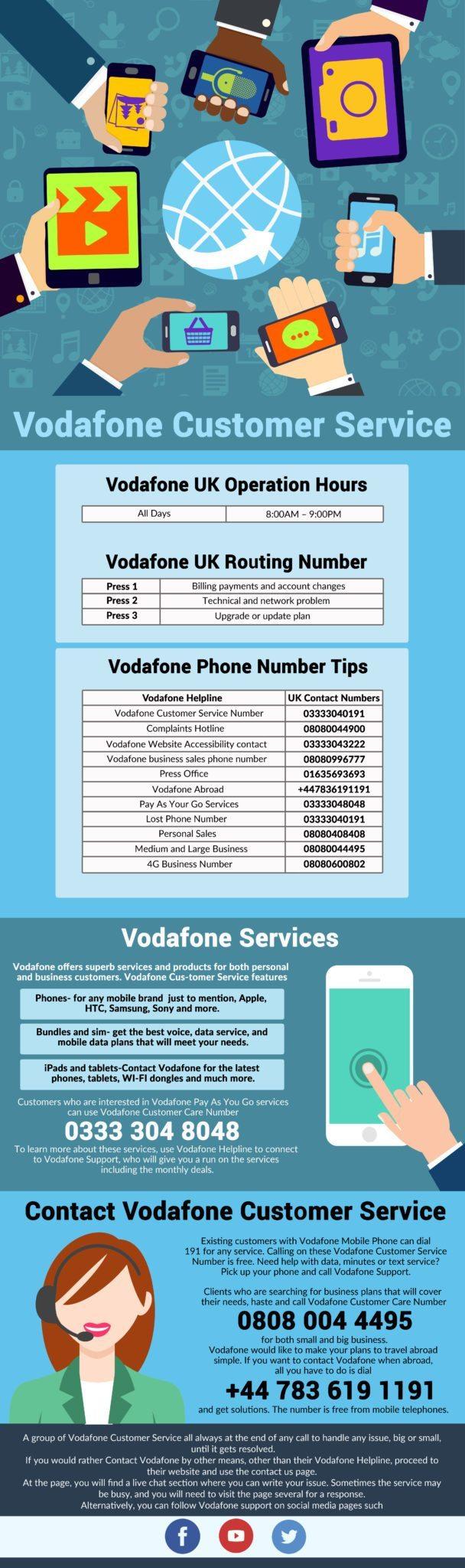 Vodafone UK customer care number