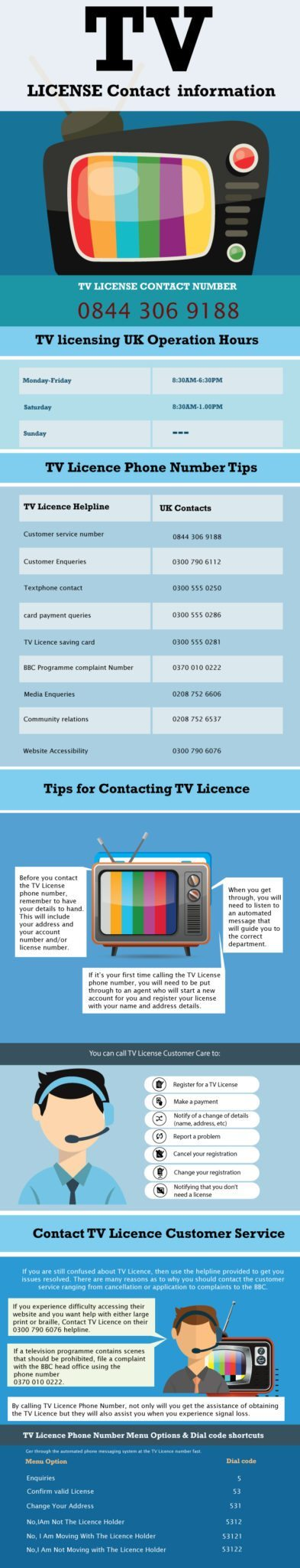 TV License UK Numbers