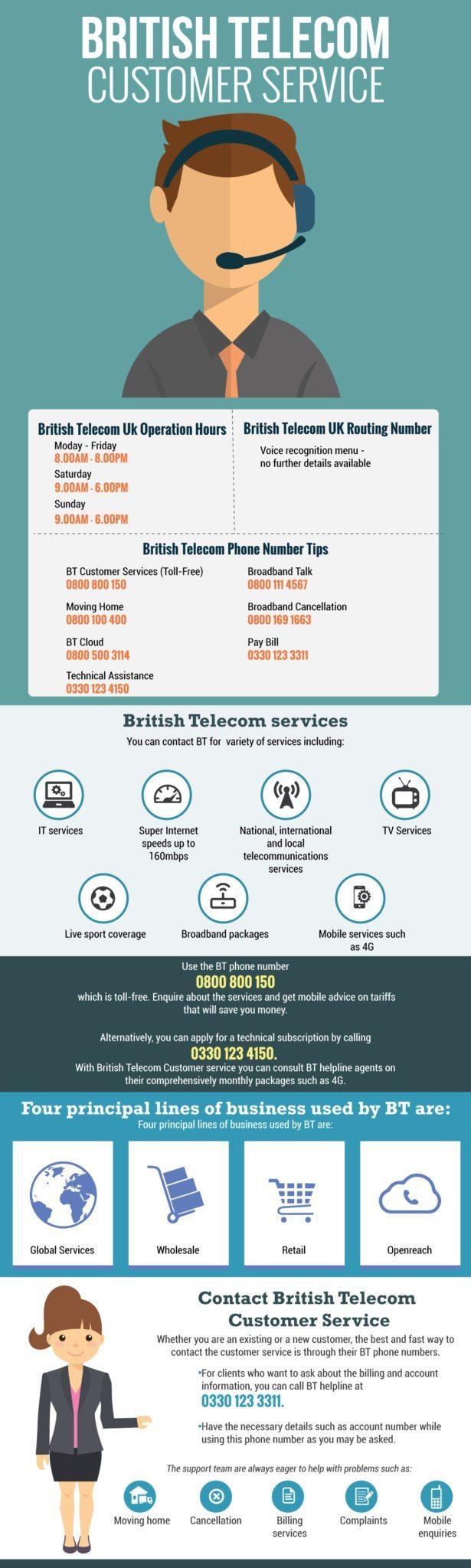 BT Broadband Customer Service Number