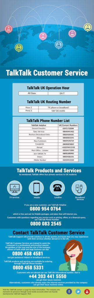 TalkTalk Helpline