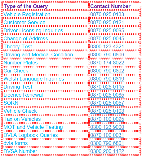 Department Wise Contact Numbers